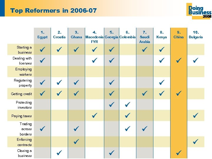 Top Reformers in 2006 -07 1. Egypt Starting a business Dealing with licenses 2.