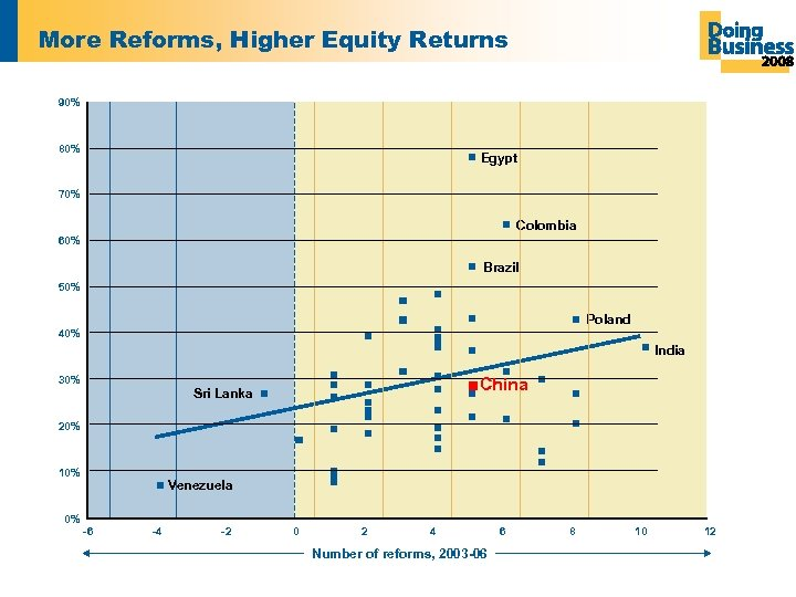 More Reforms, Higher Equity Returns 90% 80% Egypt 70% Colombia 60% Brazil 50% Poland