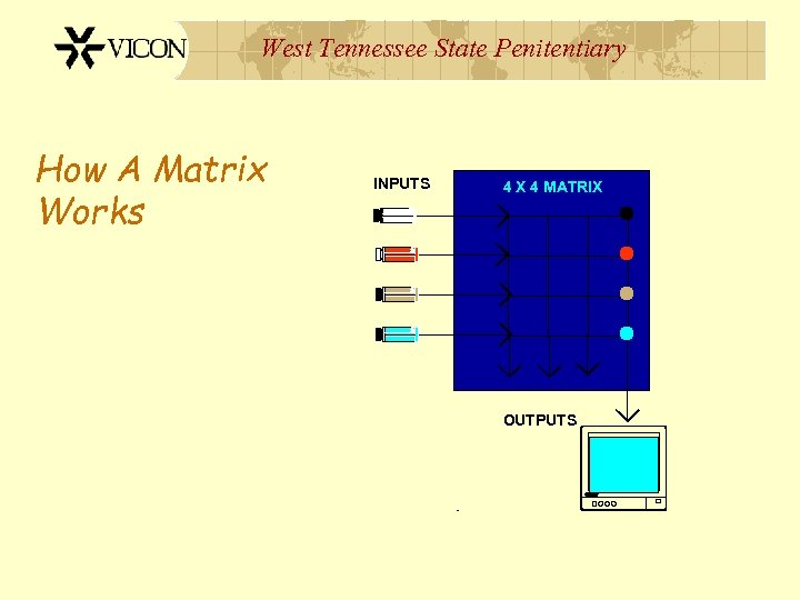 West Tennessee State Penitentiary How A Matrix Works INPUTS 4 X 4 MATRIX OUTPUTS