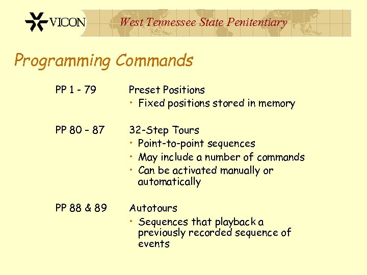 West Tennessee State Penitentiary Programming Commands PP 1 - 79 Preset Positions • Fixed
