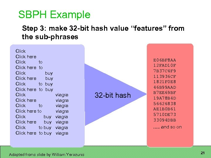 """SBPH Example Step 3: make 32 -bit hash value """"features"""" from the sub-phrases Click"""