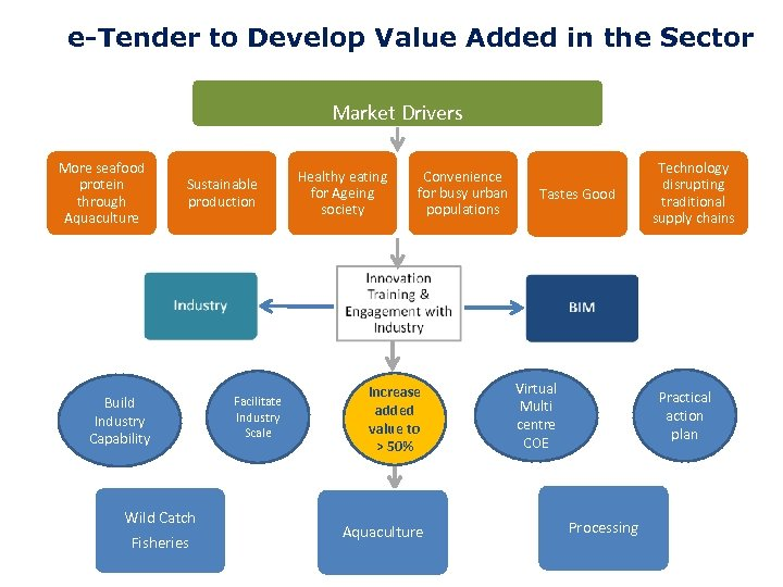 e-Tender to Develop Value Added in the Sector Market Drivers More seafood protein through