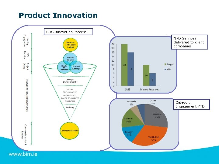 Product Innovation SDC Innovation Process NPD Services delivered to client companies Category Engagement YTD