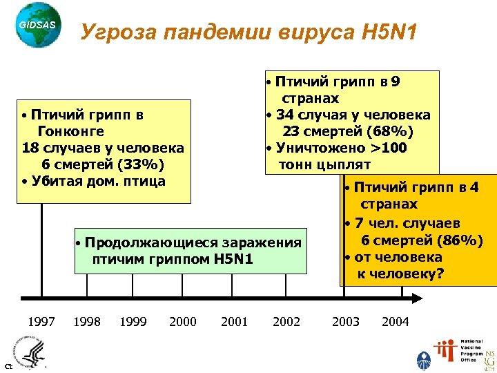 GIDSAS Угроза пандемии вируса H 5 N 1 • Птичий грипп в 9 странах