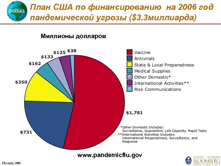 GIDSAS План США по финансированию на 2006 год пандемической угрозы ($3. 3 миллиарда) Миллионы