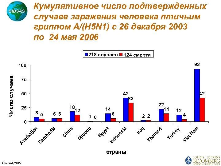 Кумулятивное число подтвержденных случаев заражения человека птичьим гриппом A/(H 5 N 1) с 26