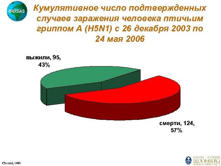 GIDSAS Кумулятивное число подтвержденных случаев заражения человека птичьим гриппом A (H 5 N 1)