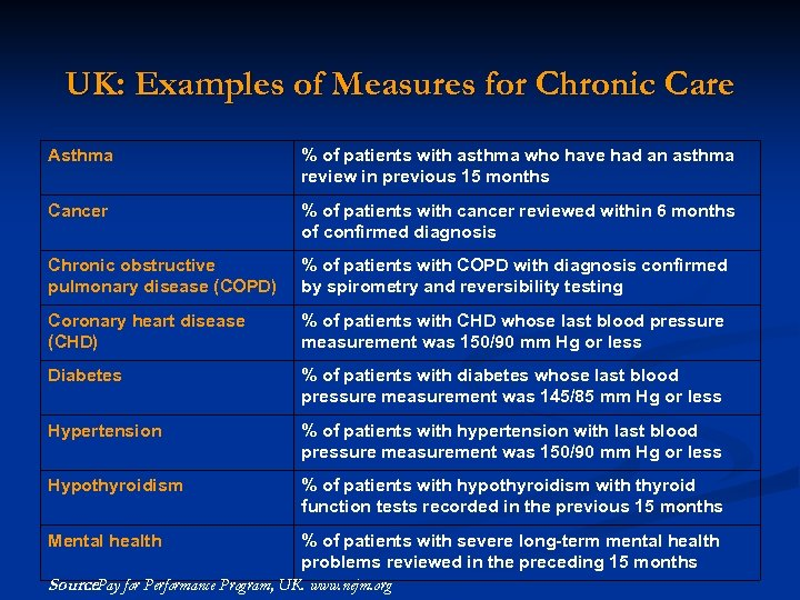 UK: Examples of Measures for Chronic Care Asthma % of patients with asthma who