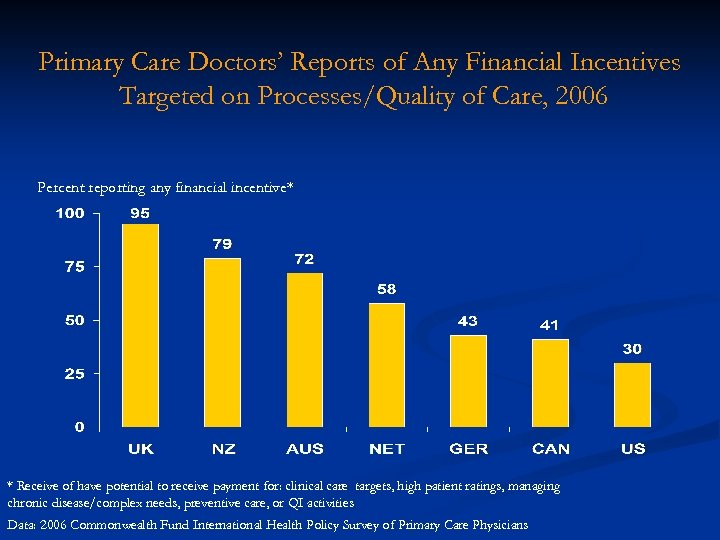 Primary Care Doctors' Reports of Any Financial Incentives Targeted on Processes/Quality of Care, 2006