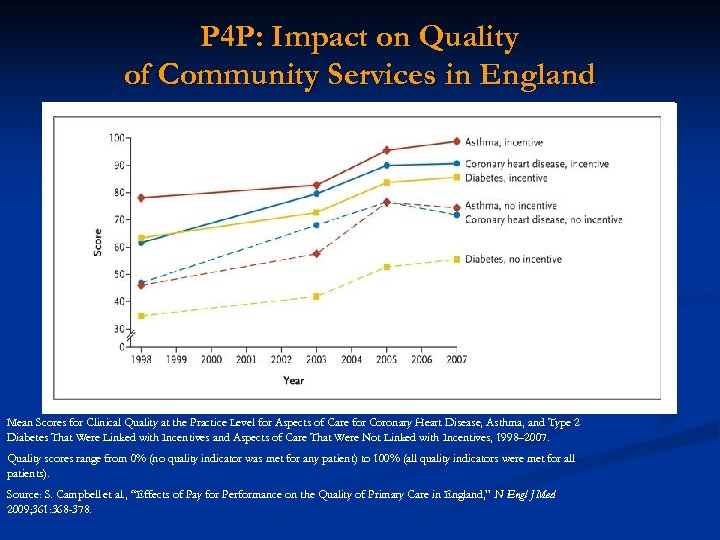 P 4 P: Impact on Quality of Community Services in England Mean Scores for