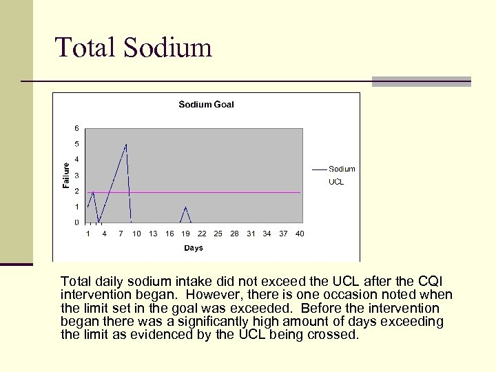 Total Sodium Total daily sodium intake did not exceed the UCL after the CQI