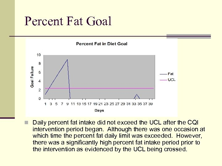Percent Fat Goal n Daily percent fat intake did not exceed the UCL after