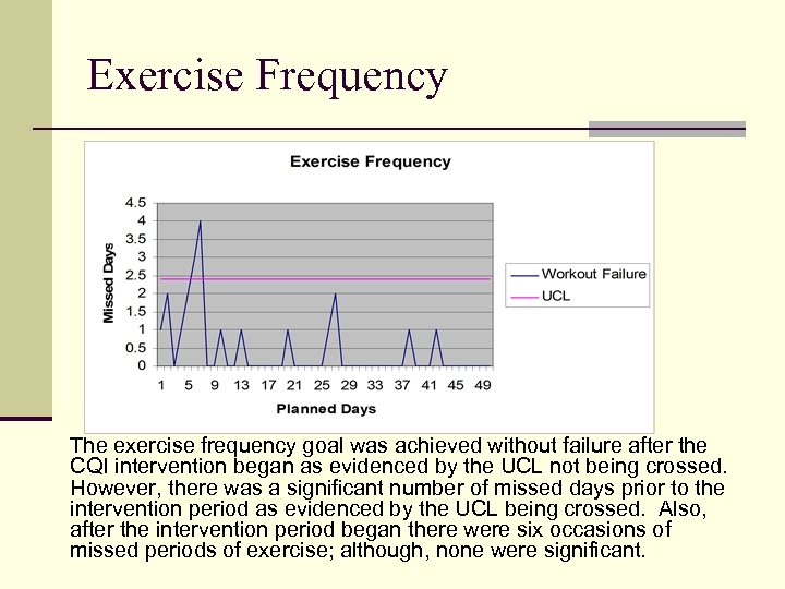 Exercise Frequency The exercise frequency goal was achieved without failure after the CQI intervention