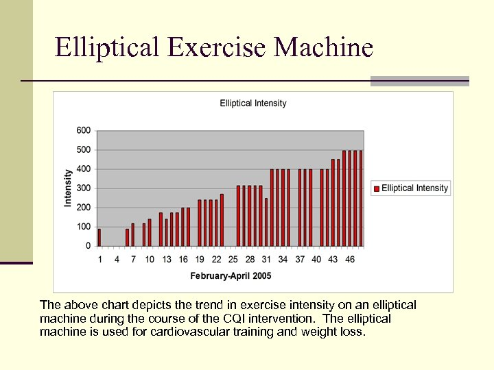 Elliptical Exercise Machine The above chart depicts the trend in exercise intensity on an