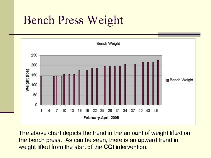 Bench Press Weight The above chart depicts the trend in the amount of weight