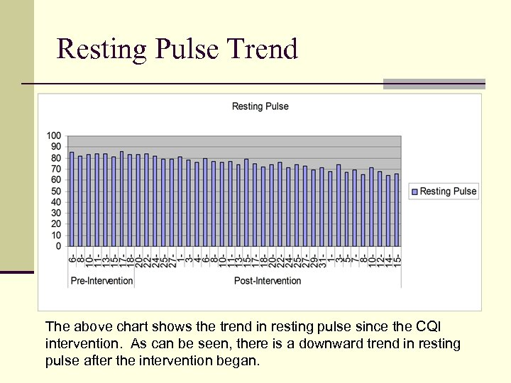Resting Pulse Trend The above chart shows the trend in resting pulse since the