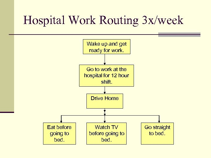Hospital Work Routing 3 x/week Wake up and get ready for work. Go to