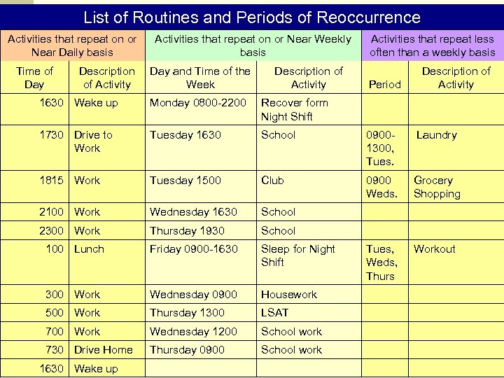 List of Routines and Periods of Reoccurrence Activities that repeat on or Near Daily