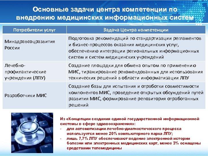 Основные задачи центра компетенции по внедрению медицинских информационных систем Потребители услуг Минздравсоцразвития России Задача