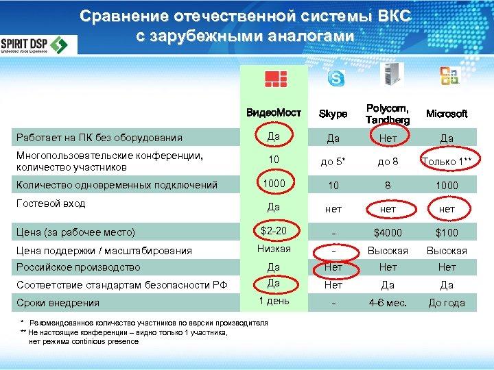 Сравнение отечественной системы ВКС с зарубежными аналогами Видео. Мост Skype Polycom, Tandberg Microsoft Работает