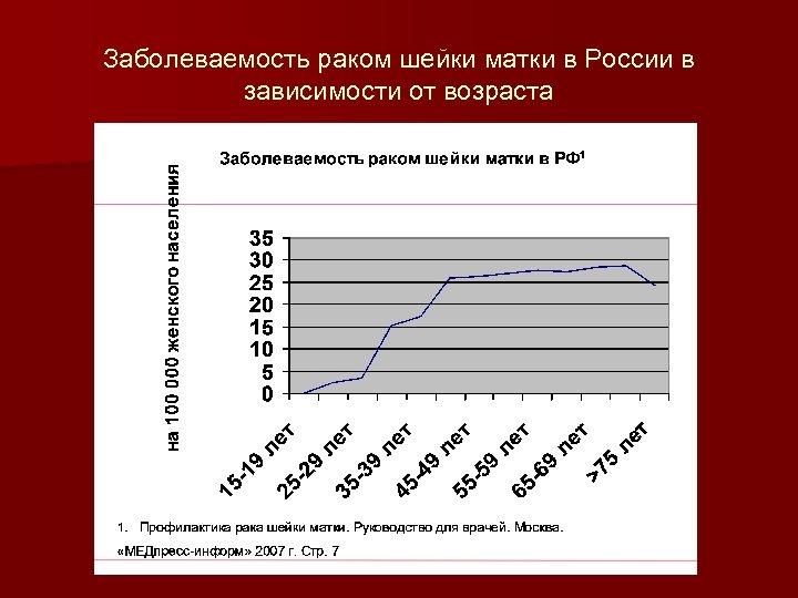 Заболеваемость раком шейки матки в России в зависимости от возраста