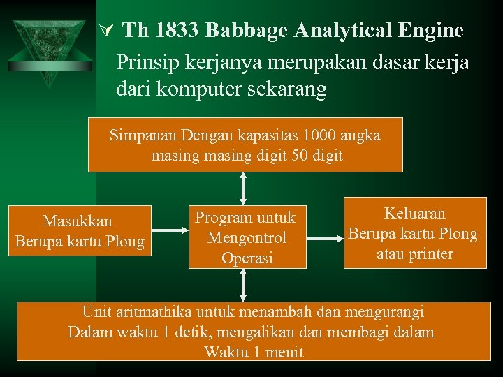 Ú Th 1833 Babbage Analytical Engine Prinsip kerjanya merupakan dasar kerja dari komputer sekarang