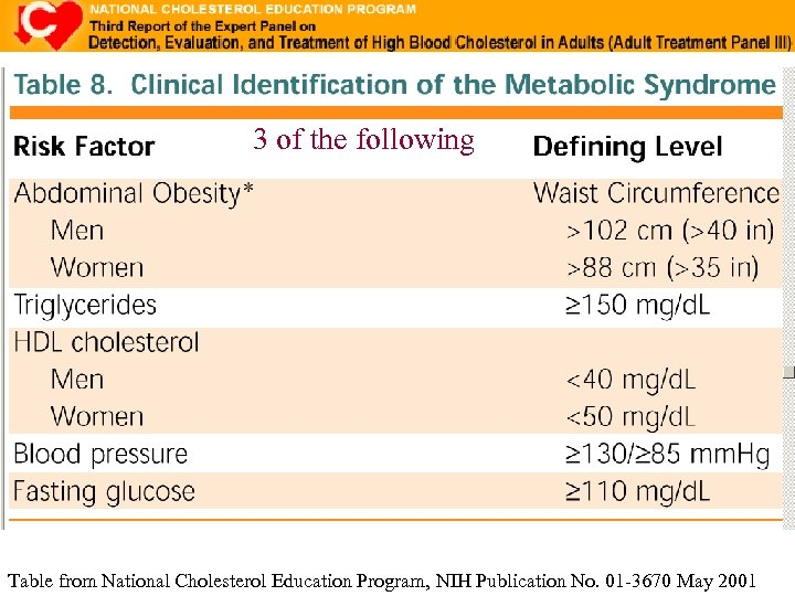 3 of the following Table from National Cholesterol Education Program, NIH Publication No. 01