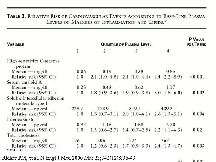 Ridker PM, et al, N Engl J Med 2000 Mar 23; 342(12): 836 -43