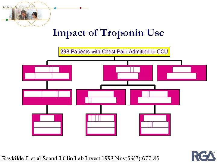 Impact of Troponin Use Ravkilde J, et al Scand J Clin Lab Invest 1993