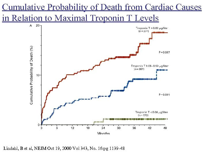 Cumulative Probability of Death from Cardiac Causes in Relation to Maximal Troponin T Levels