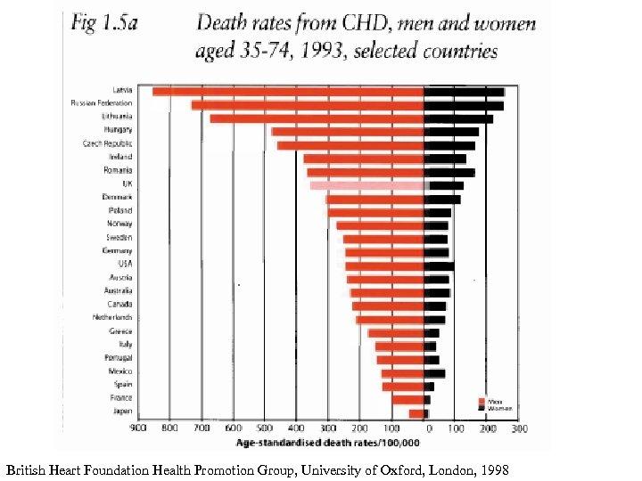 British Heart Foundation Health Promotion Group, University of Oxford, London, 1998