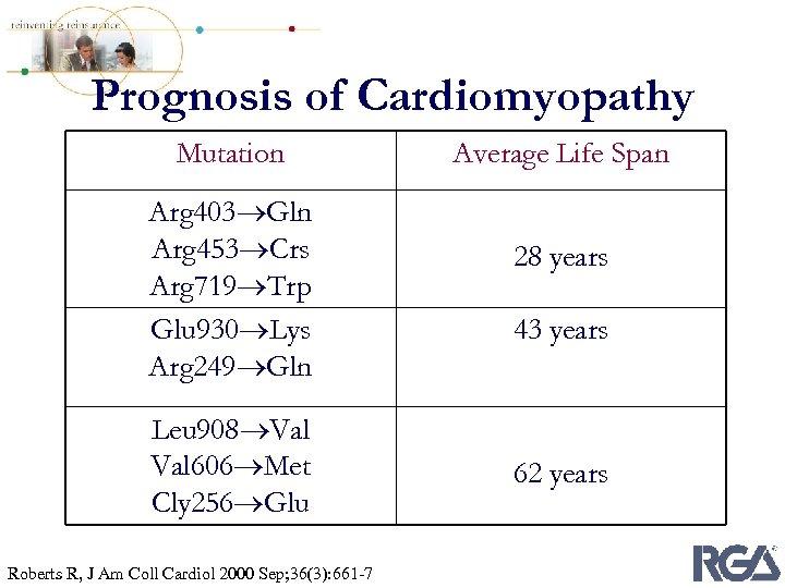 Prognosis of Cardiomyopathy Mutation Arg 403 Gln Arg 453 Crs Arg 719 Trp Glu