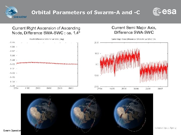 Orbital Parameters of Swarm-A and -C Current Right Ascension of Ascending Node, Difference SWA-SWC