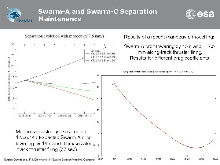Swarm-A and Swarm-C Separation Maintenance Results of a recent manoeuvre modelling: Swarm-A orbit lowering