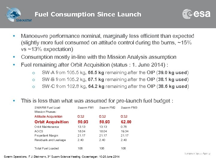 Fuel Consumption Since Launch • • • Manoeuvre performance nominal, marginally less efficient than