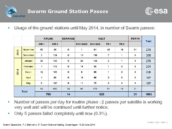 Swarm Ground Station Passes • Usage of the ground stations until May 2014, in