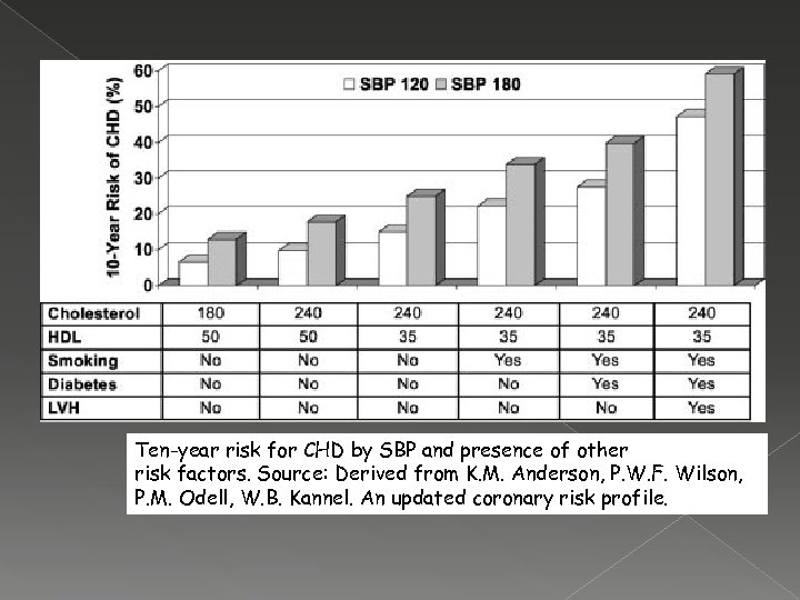 Ten-year risk for CHD by SBP and presence of other risk factors. Source: Derived