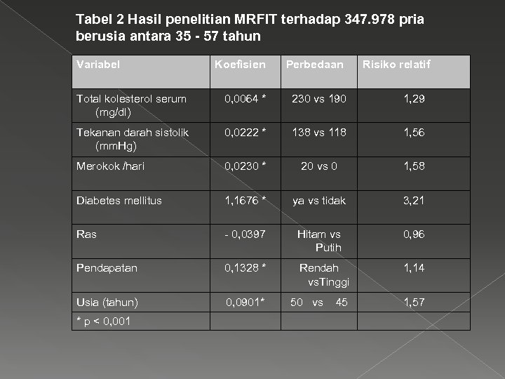 Tabel 2 Hasil penelitian MRFIT terhadap 347. 978 pria berusia antara 35 - 57