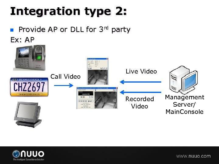 Integration type 2: Provide AP or DLL for 3 rd party Ex: AP n