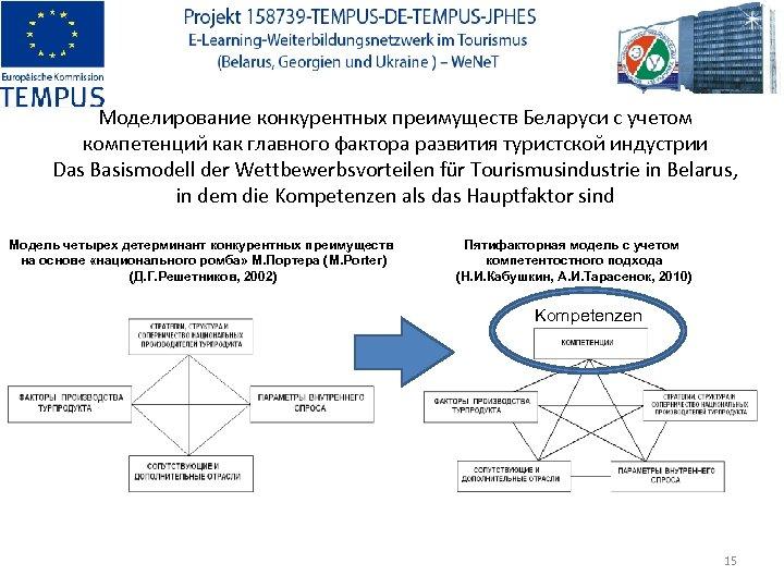 Моделирование конкурентных преимуществ Беларуси с учетом компетенций как главного фактора развития туристской индустрии Das