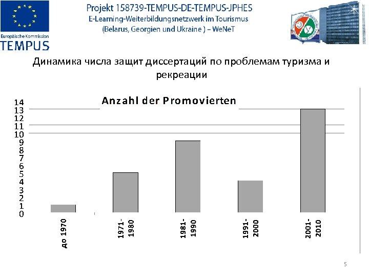 Динамика числа защит диссертаций по проблемам туризма и рекреации 5