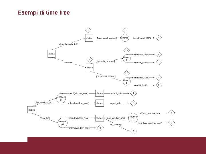 Esempi di time tree Modelli Utente 3/17/2018 Pagina 22