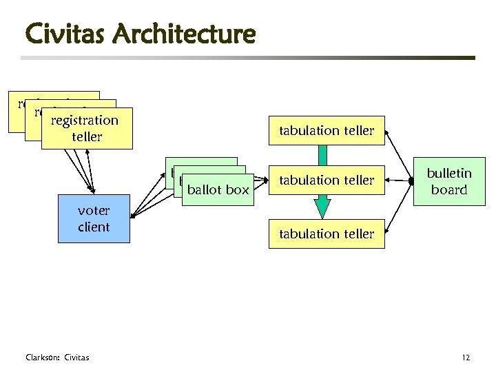 Civitas Architecture registration teller tabulation teller ballot box voter client Clarkson: Civitas tabulation teller