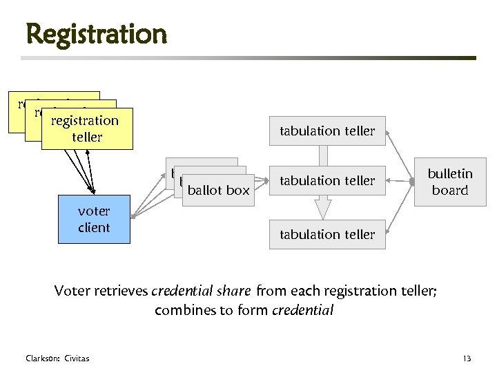 Registration registration teller tabulation teller ballot box voter client tabulation teller bulletin board tabulation