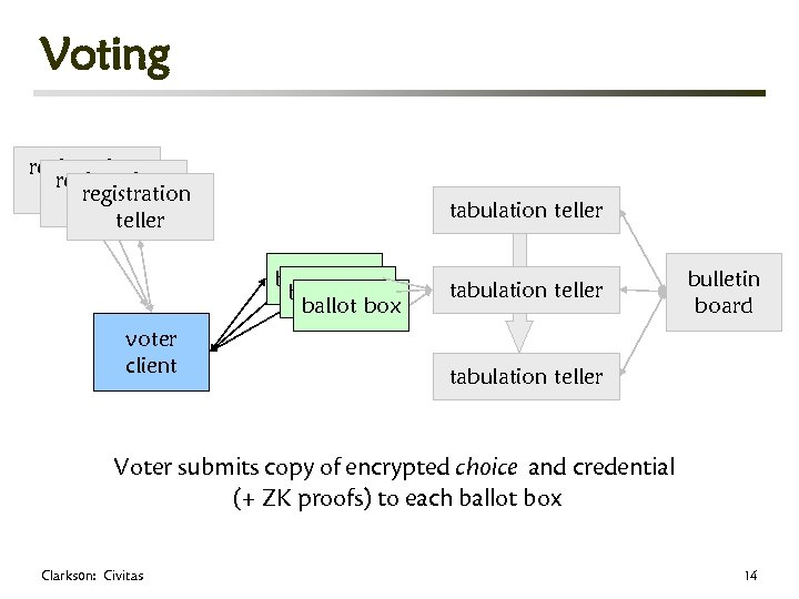 Voting registration teller tabulation teller ballot box voter client tabulation teller bulletin board tabulation