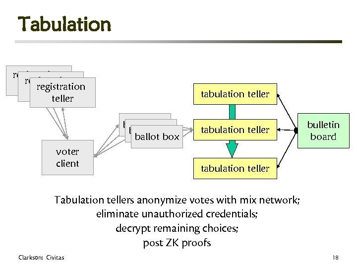 Tabulation registration teller tabulation teller ballot box voter client tabulation teller bulletin board tabulation