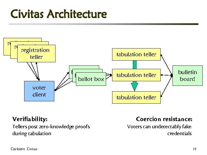 Civitas Architecture registration teller tabulation teller ballot box voter client Verifiability: Tellers post zero-knowledge