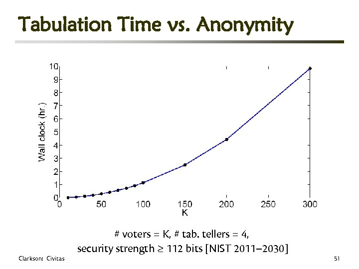 Tabulation Time vs. Anonymity Clarkson: Civitas # voters = K, # tab. tellers =