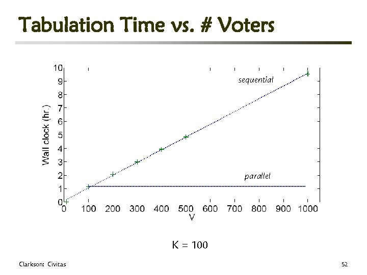 Tabulation Time vs. # Voters sequential parallel K = 100 Clarkson: Civitas 52
