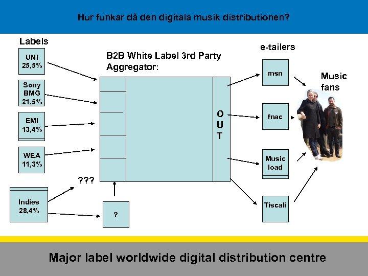 Hur funkar då den digitala musik distributionen? Labels B 2 B White Label 3
